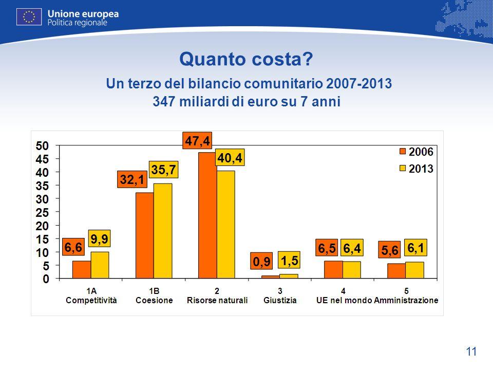11 Quanto costa? Un terzo del bilancio comunitario 2007-2013 347 miliardi di euro su 7 anni