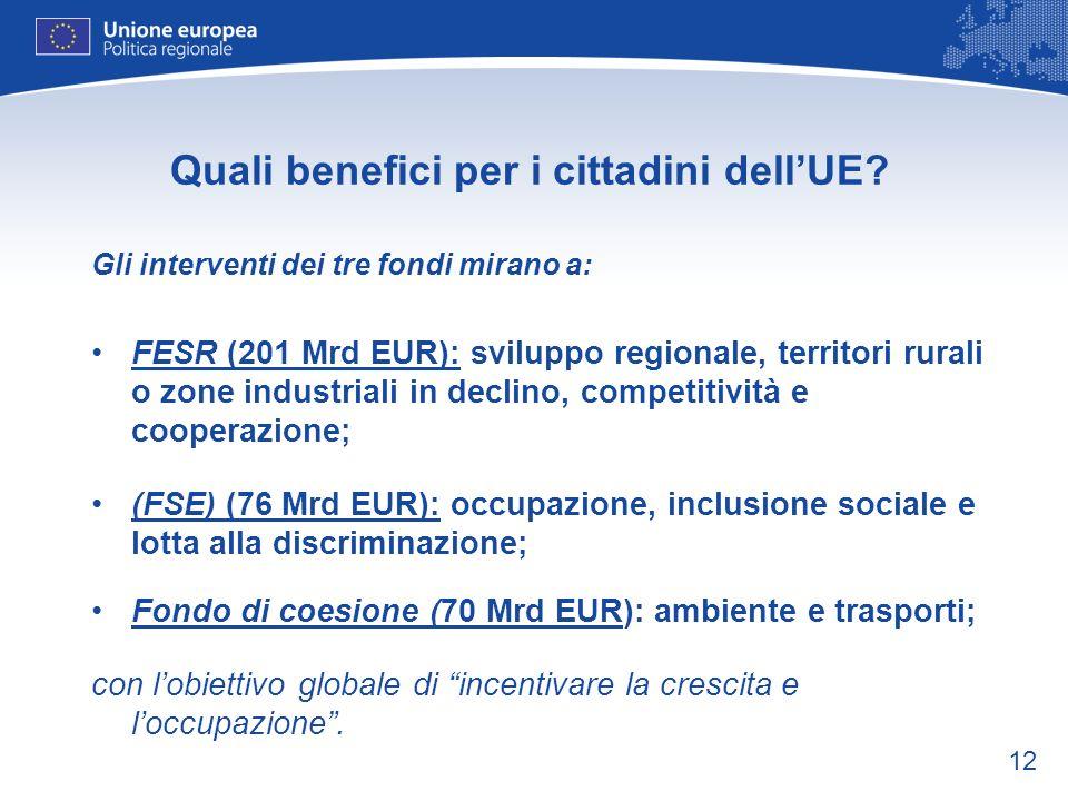 12 Quali benefici per i cittadini dellUE? Gli interventi dei tre fondi mirano a: FESR (201 Mrd EUR): sviluppo regionale, territori rurali o zone indus