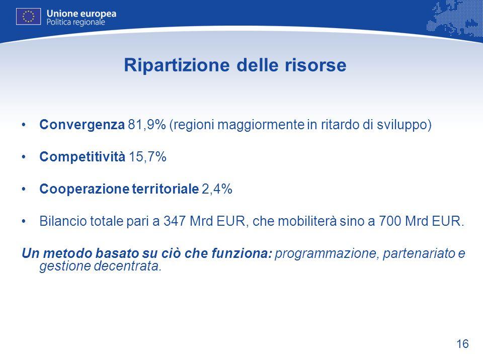 16 Ripartizione delle risorse Convergenza 81,9% (regioni maggiormente in ritardo di sviluppo) Competitività 15,7% Cooperazione territoriale 2,4% Bilan