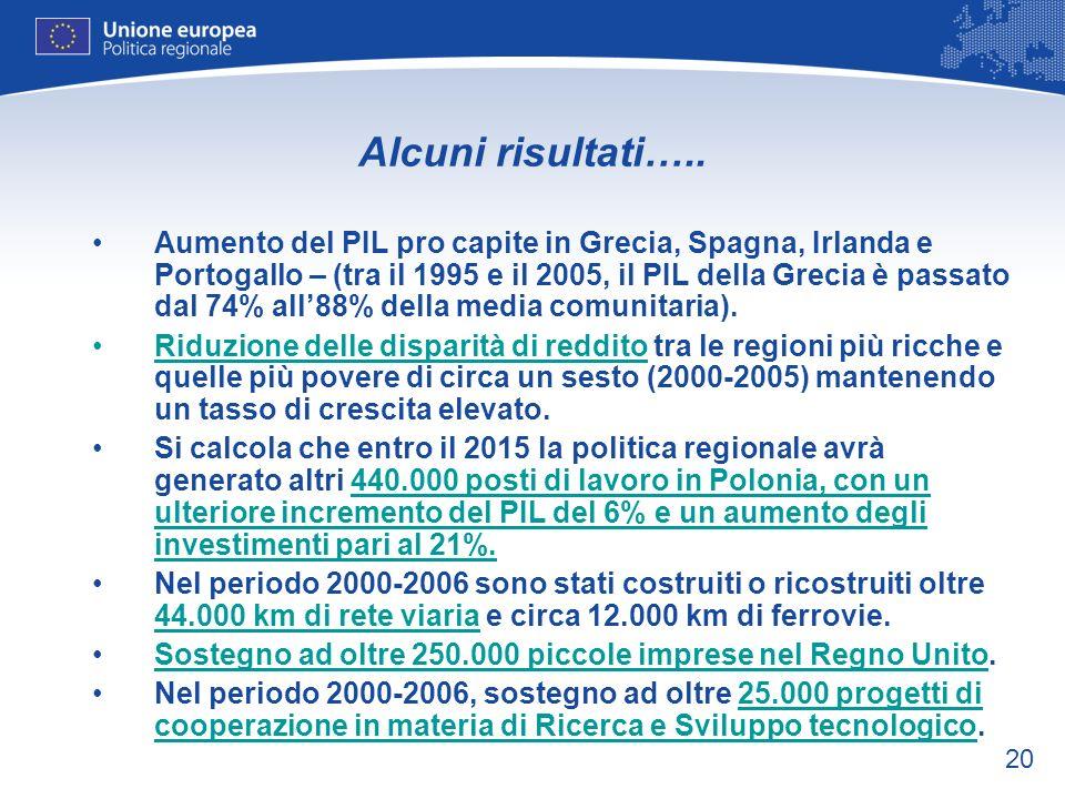 20 Alcuni risultati….. Aumento del PIL pro capite in Grecia, Spagna, Irlanda e Portogallo – (tra il 1995 e il 2005, il PIL della Grecia è passato dal