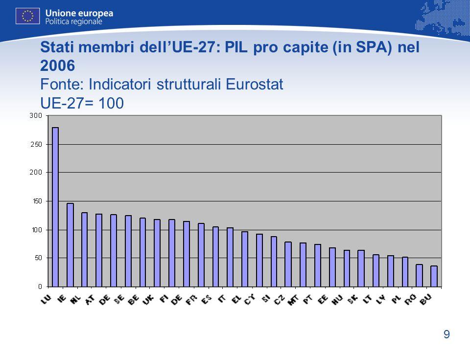 9 Stati membri dellUE-27: PIL pro capite (in SPA) nel 2006 Fonte: Indicatori strutturali Eurostat UE-27= 100