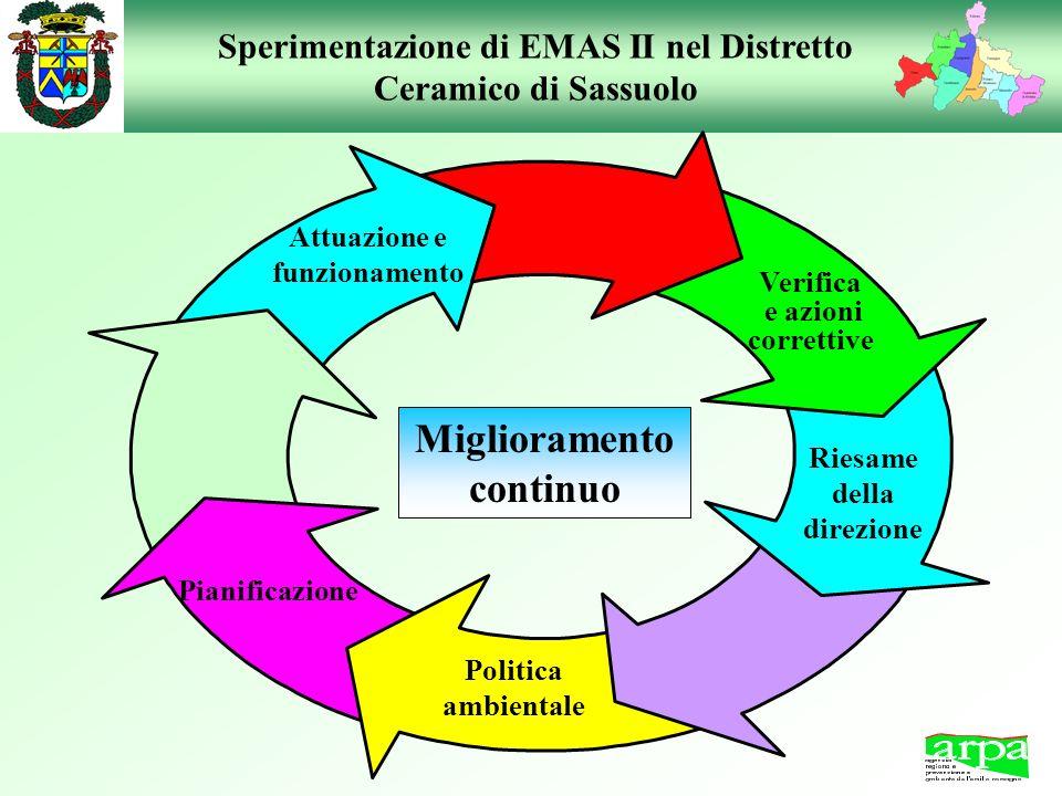 Sperimentazione di EMAS II nel Distretto Ceramico di Sassuolo Miglioramento continuo Politica ambientale Pianificazione Attuazione e funzionamento Ver