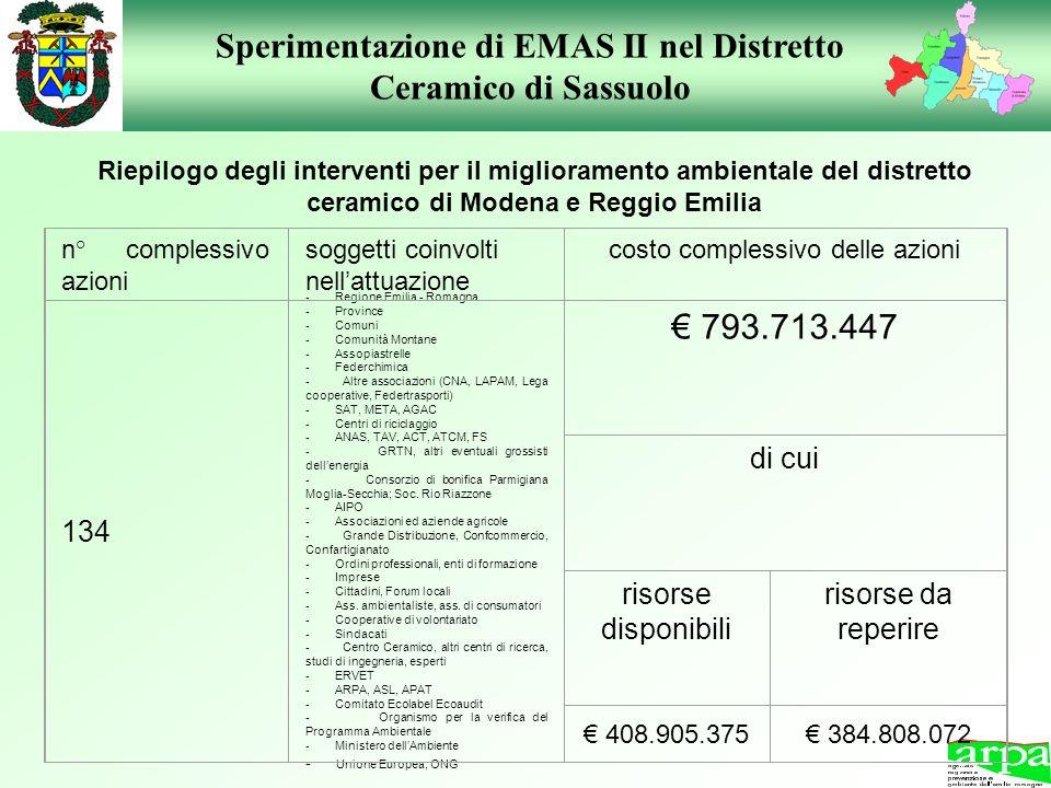 Riepilogo degli interventi per il miglioramento ambientale del distretto ceramico di Modena e Reggio Emilia n° complessivo azioni soggetti coinvolti n