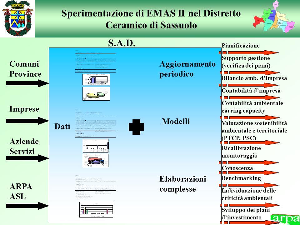 Sperimentazione di EMAS II nel Distretto Ceramico di Sassuolo Dati Comuni Province Imprese Aziende Servizi Elaborazioni complesse Modelli Aggiornament