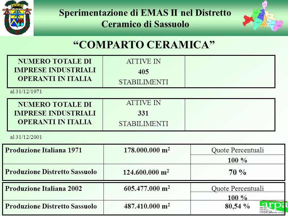 Sperimentazione di EMAS II nel Distretto Ceramico di Sassuolo COMPARTO CERAMICA NUMERO TOTALE DI IMPRESE INDUSTRIALI OPERANTI IN ITALIA al 31/12/2001