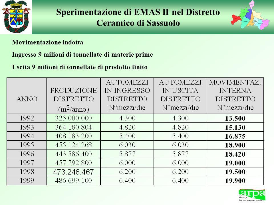 Sperimentazione di EMAS II nel Distretto Ceramico di Sassuolo Movimentazione indotta Ingresso 9 milioni di tonnellate di materie prime Uscita 9 milion
