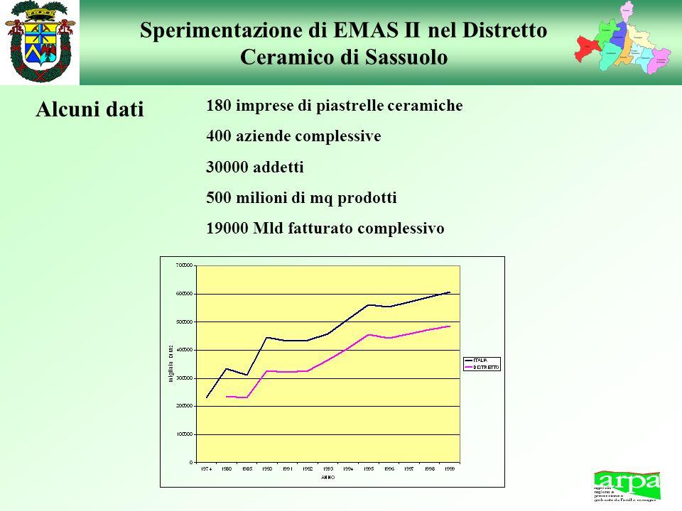 Sperimentazione di EMAS II nel Distretto Ceramico di Sassuolo Alcuni dati 180 imprese di piastrelle ceramiche 400 aziende complessive 30000 addetti 50
