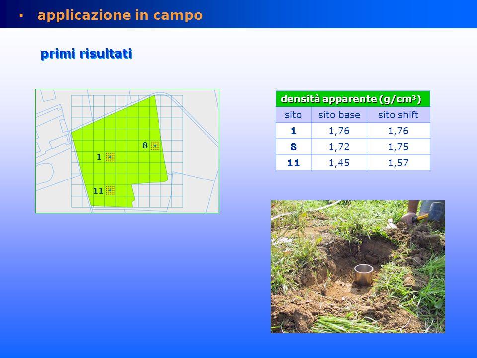 densità apparente (g/cm 3 ) sitosito basesito shift 11,76 81,721,75 111,451,57 11 1 8 applicazione in campo primi risultati