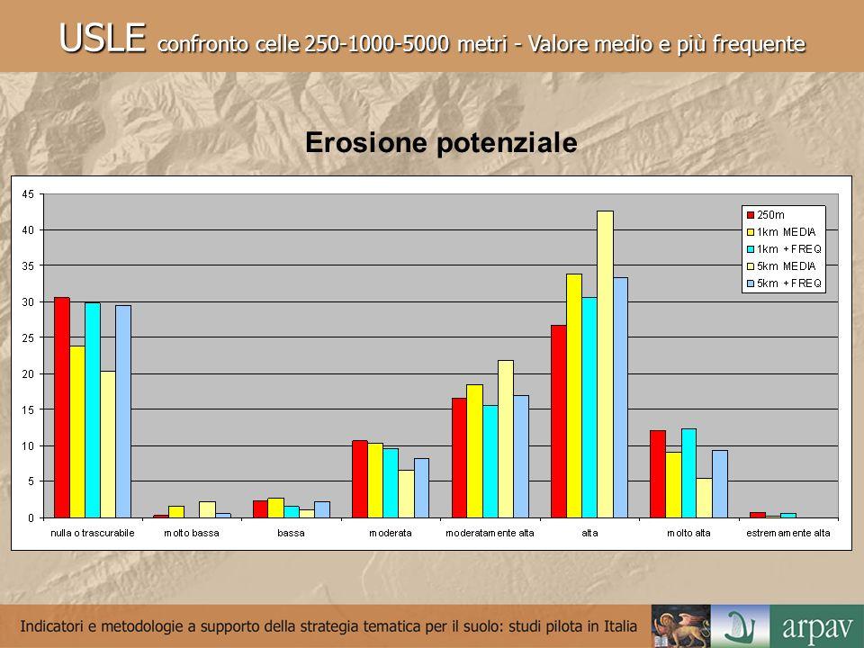Erosione potenziale
