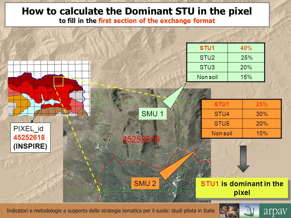 How to calculate the Dominant STU in the pixel to fill in the first section of the exchange format STU140% STU2 25% STU320% Non soil15% SMU 2 SMU 1 ST