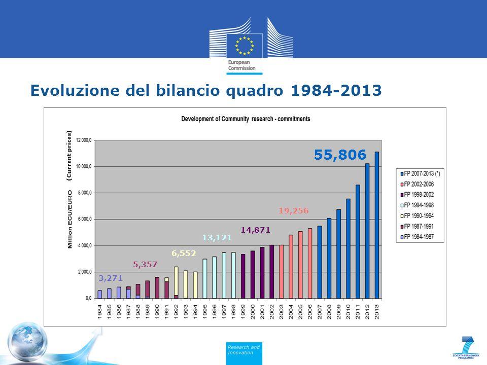 Evoluzione del bilancio quadro 1984-2013 (Current prices) 55,806 14,871 19,256 13,121 3,271 6,552 5,357