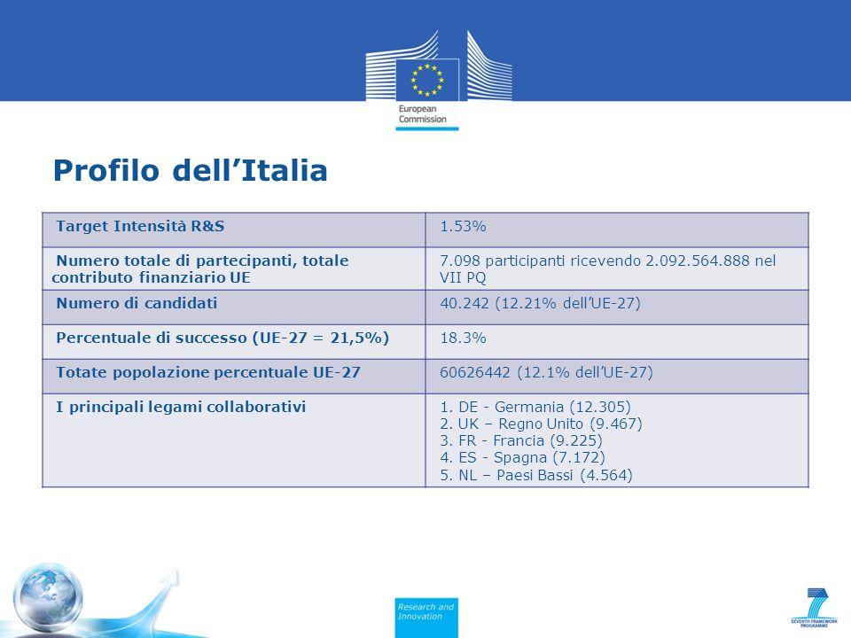 Profilo dellItalia Target Intensità R&S 1.53% Numero totale di partecipanti, totale contributo finanziario UE 7.098 participanti ricevendo 2.092.564.888 nel VII PQ Numero di candidati 40.242 (12.21% dellUE-27) Percentuale di successo (UE-27 = 21,5%) 18.3% Totate popolazione percentuale UE-27 60626442 (12.1% dellUE-27) I principali legami collaborativi 1.