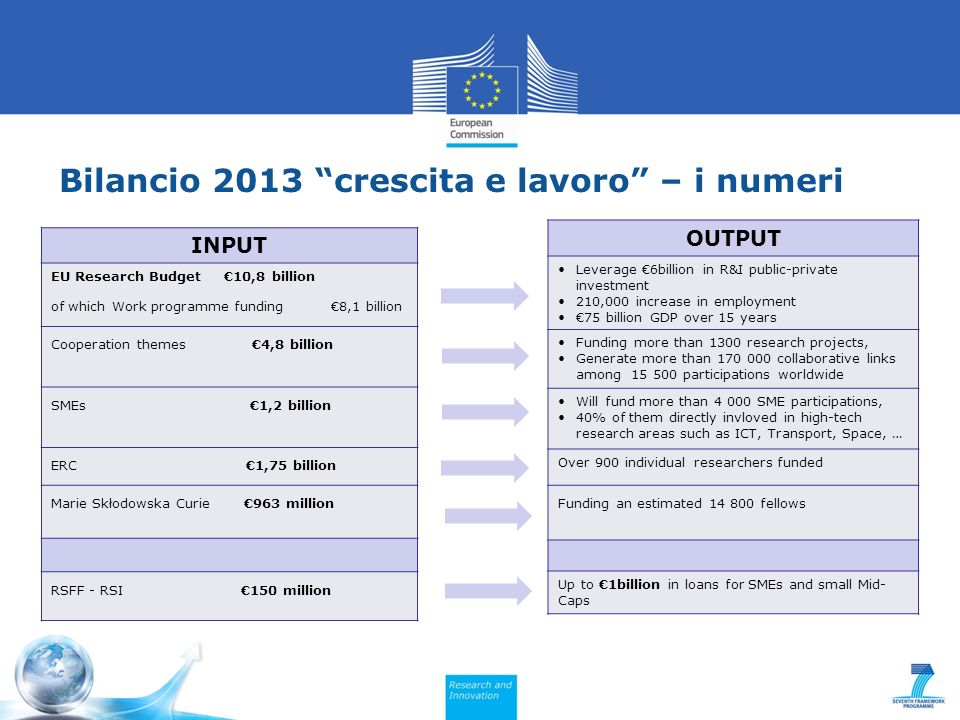 Bilancio 2013 crescita e lavoro – i numeri INPUT EU Research Budget 10,8 billion of which Work programme funding 8,1 billion Cooperation themes 4,8 billion SMEs 1,2 billion ERC 1,75 billion Marie Skłodowska Curie 963 million RSFF - RSI 150 million OUTPUT Leverage 6billion in R&I public-private investment 210,000 increase in employment 75 billion GDP over 15 years Funding more than 1300 research projects, Generate more than 170 000 collaborative links among 15 500 participations worldwide Will fund more than 4 000 SME participations, 40% of them directly invloved in high-tech research areas such as ICT, Transport, Space, … Over 900 individual researchers funded Funding an estimated 14 800 fellows Up to 1billion in loans for SMEs and small Mid- Caps