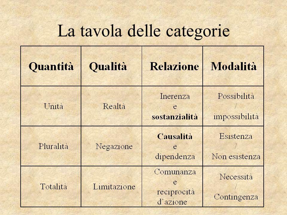 La tavola delle categorie
