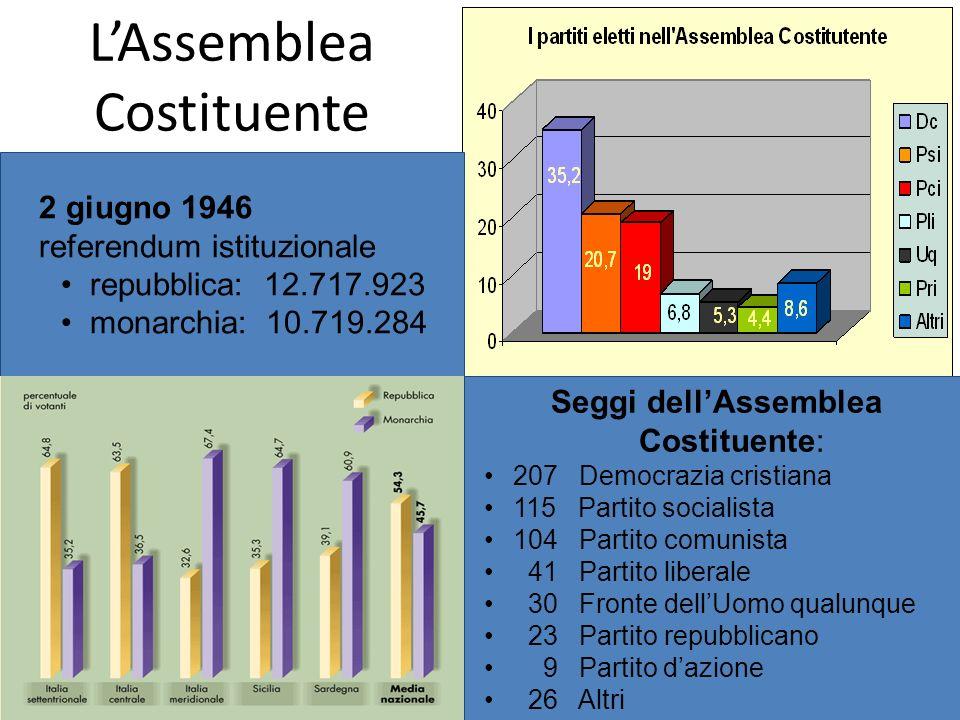 LAssemblea Costituente 2 giugno 1946 referendum istituzionale repubblica: 12.717.923 monarchia: 10.719.284 Seggi dellAssemblea Costituente: 207 Democr