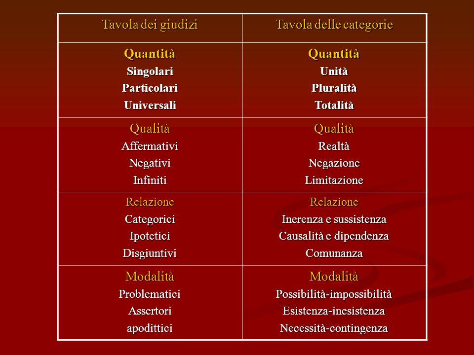 Categorie e concetti Categorie Categorie Le categorie (dal greco Kategorein affermare, dire) sono, per kant, i concetti puri in virtù dei quali lintel