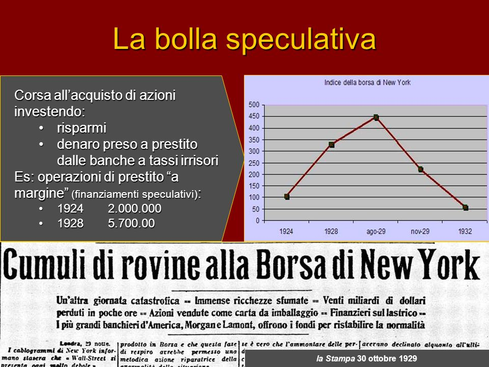 La bolla speculativa Corsa allacquisto di azioni investendo: risparmirisparmi denaro preso a prestito dalle banche a tassi irrisoridenaro preso a pres