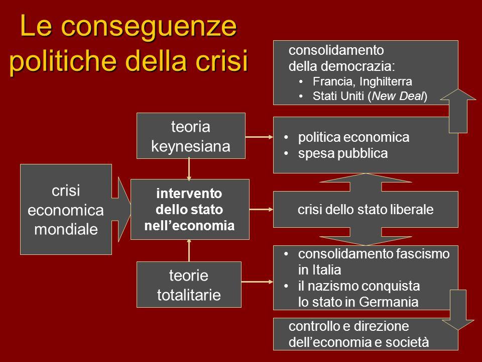 Le conseguenze politiche della crisi consolidamento della democrazia: Francia, Inghilterra Stati Uniti (New Deal) politica economica spesa pubblica te