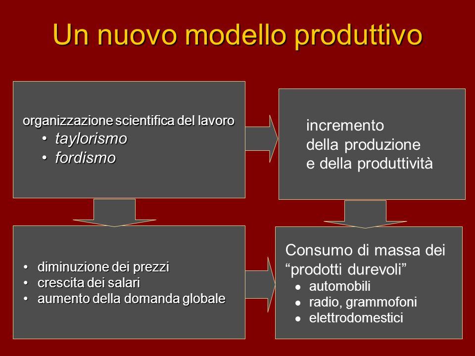 Un nuovo modello produttivo organizzazione scientifica del lavoro taylorismotaylorismo fordismofordismo Consumo di massa dei prodotti durevoli automob