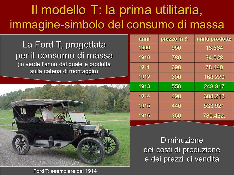 Il modello T: la prima utilitaria, immagine-simbolo del consumo di massa anni prezzo in $ unità prodotte 190095018.664 191078034.528 191169078.440 191