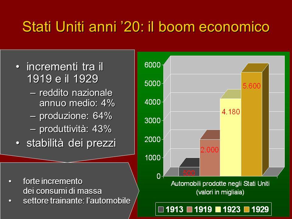 Stati Uniti anni 20: il boom economico incrementi tra il 1919 e il 1929 –r–r–r–reddito nazionale annuo medio: 4% –p–p–p–produzione: 64% –p–p–p–produtt