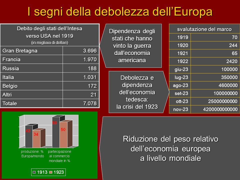 I segni della debolezza dellEuropa Debito degli stati dellIntesa verso USA nel 1919 (in migliaia di dollari) Gran Bretagna 3.696 Francia1.970 Russia18