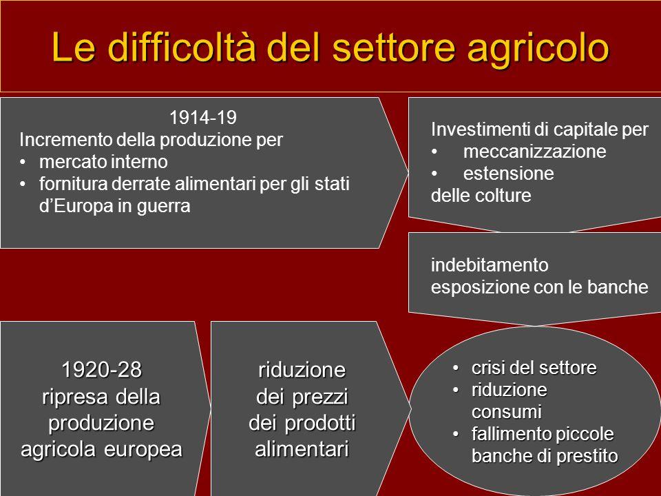 Le difficoltà del settore agricolo 1914-19 Incremento della produzione per mercato interno fornitura derrate alimentari per gli stati dEuropa in guerr
