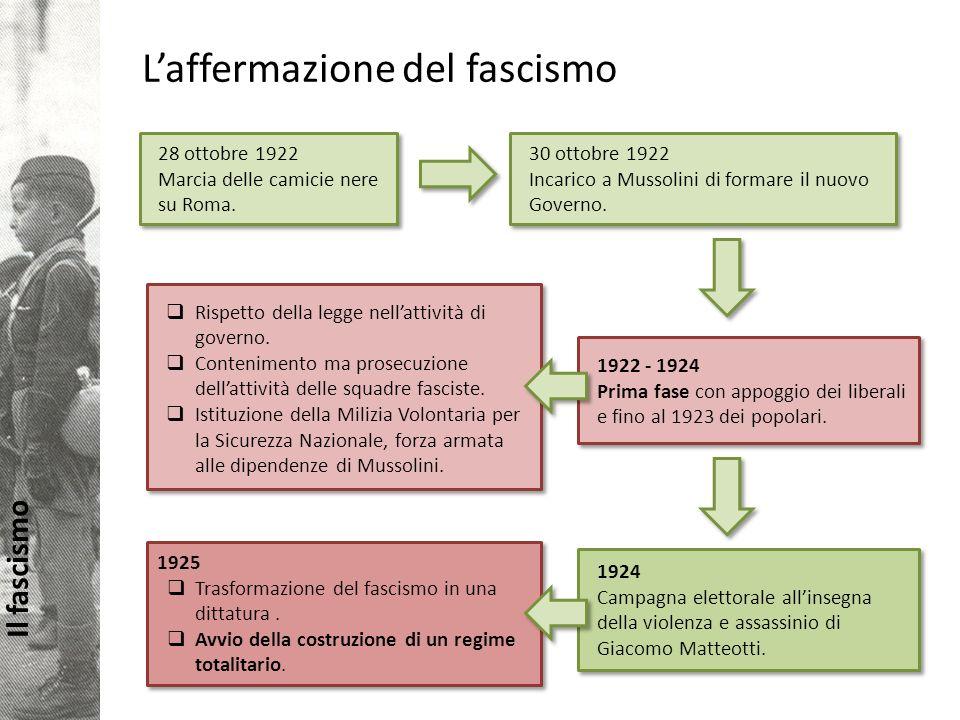 Il fascismo Laffermazione del fascismo 28 ottobre 1922 Marcia delle camicie nere su Roma.