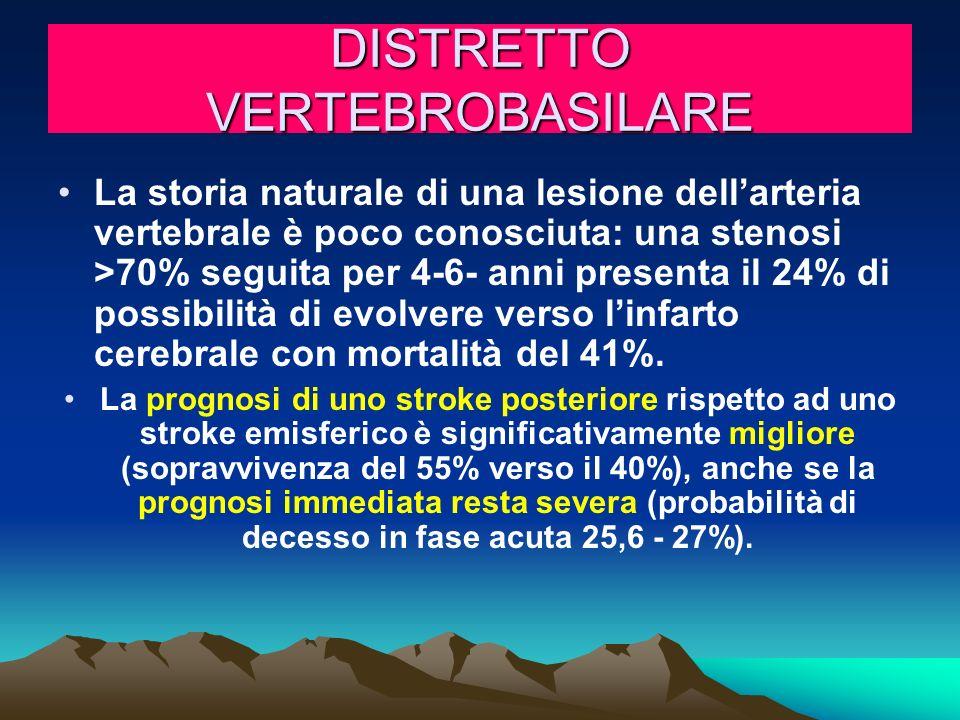 DISTRETTO VERTEBROBASILARE La storia naturale di una lesione dellarteria vertebrale è poco conosciuta: una stenosi >70% seguita per 4-6- anni presenta