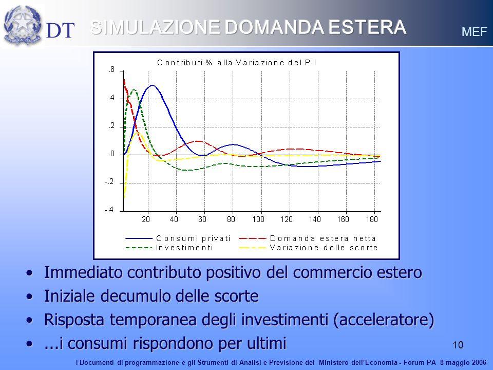10 Immediato contributo positivo del commercio esteroImmediato contributo positivo del commercio estero Iniziale decumulo delle scorteIniziale decumul