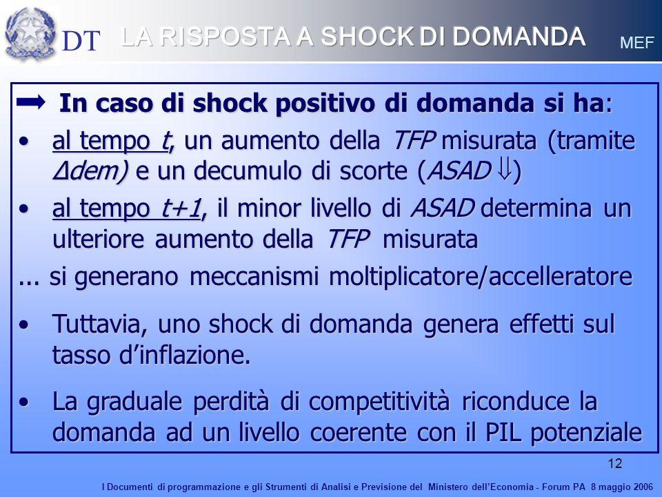 12 In caso di shock positivo di domanda si ha: In caso di shock positivo di domanda si ha: al tempo t, un aumento della TFP misurata (tramite Δdem) e