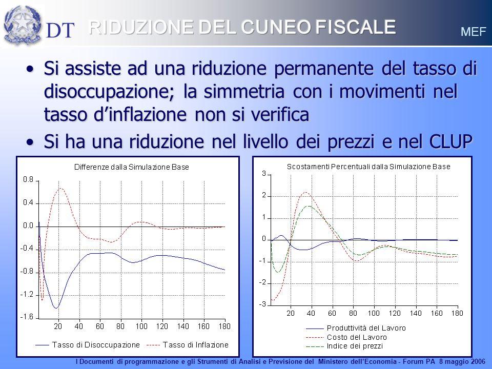 14 Si assiste ad una riduzione permanente del tasso di disoccupazione; la simmetria con i movimenti nel tasso dinflazione non si verificaSi assiste ad
