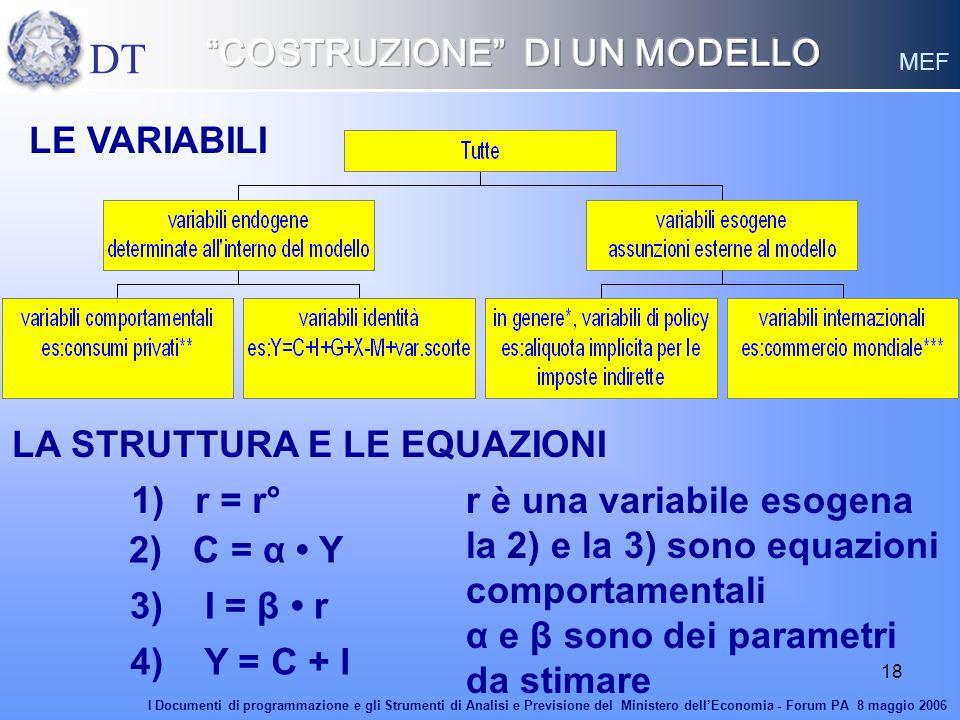 18 LE VARIABILI LA STRUTTURA E LE EQUAZIONI 2) C = α Y 3) I = β r 4) Y = C + I r è una variabile esogena la 2) e la 3) sono equazioni comportamentali