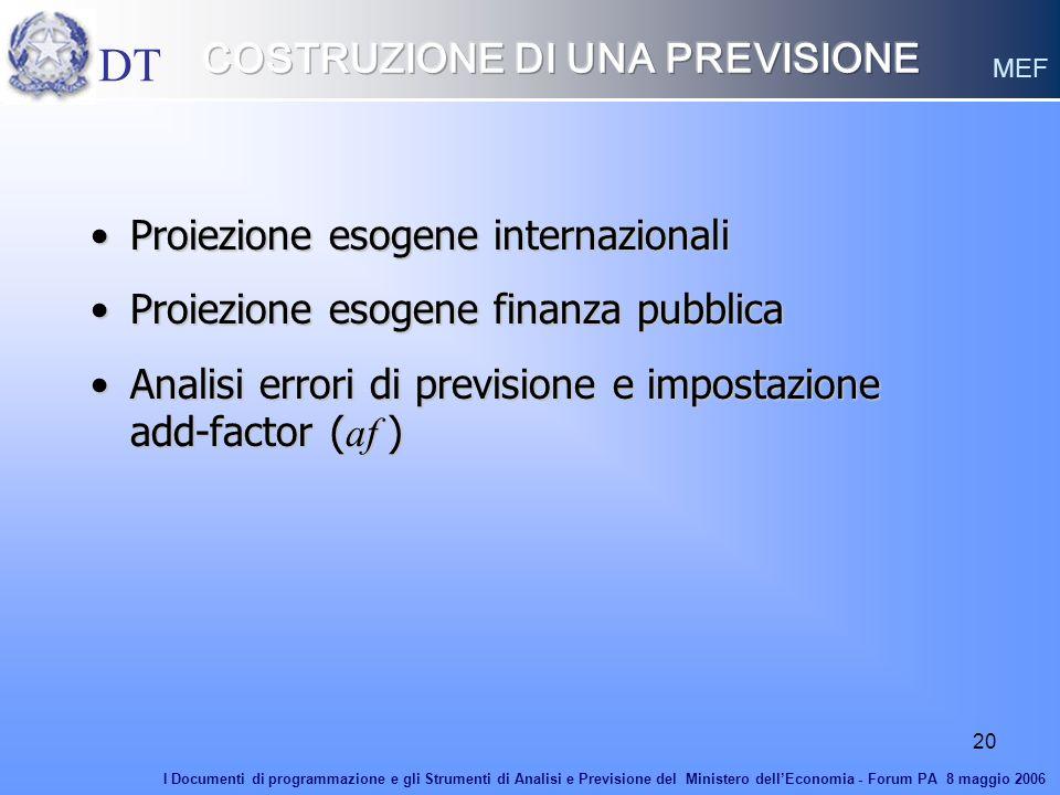 20 Proiezione esogene internazionaliProiezione esogene internazionali Proiezione esogene finanza pubblicaProiezione esogene finanza pubblica Analisi e