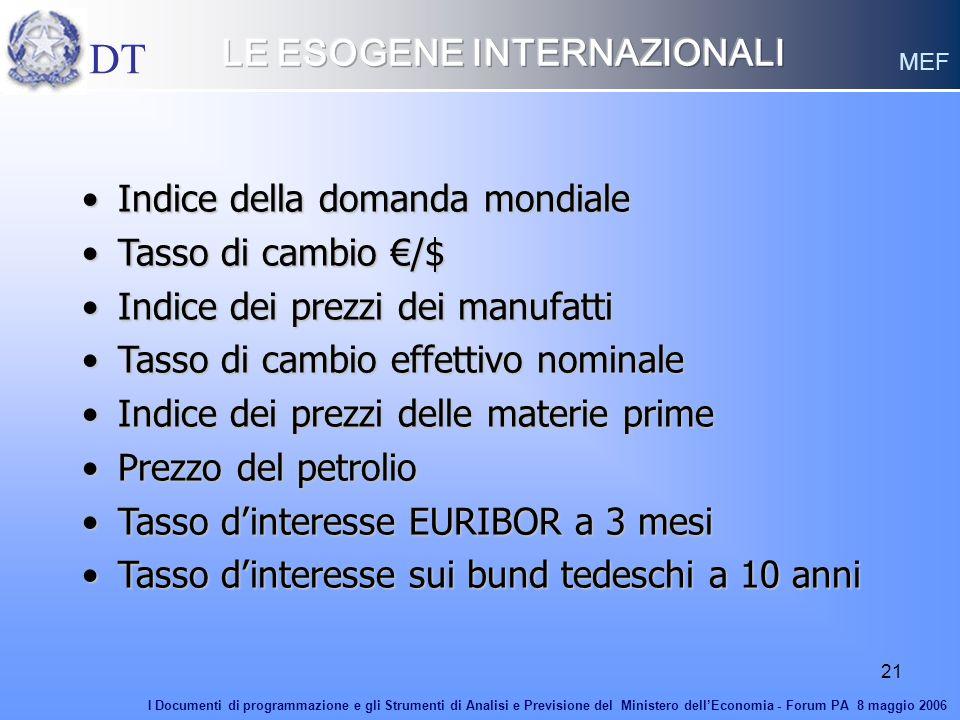 21 Indice della domanda mondialeIndice della domanda mondiale Tasso di cambio /$Tasso di cambio /$ Indice dei prezzi dei manufattiIndice dei prezzi de