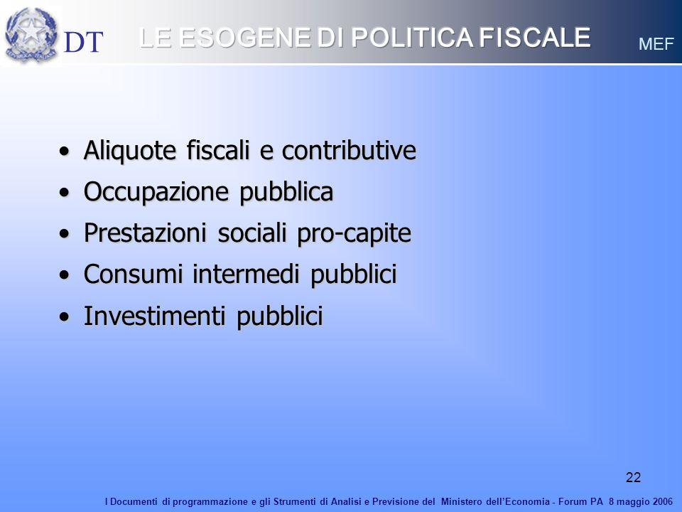 22 Aliquote fiscali e contributiveAliquote fiscali e contributive Occupazione pubblicaOccupazione pubblica Prestazioni sociali pro-capitePrestazioni s