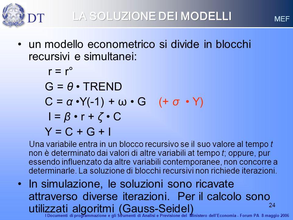 24 un modello econometrico si divide in blocchi recursivi e simultanei: r = r° G = θ TREND C = α Y(-1) + ω G (+ σ Y) I = β r + ζ C Y = C + G + I Una v