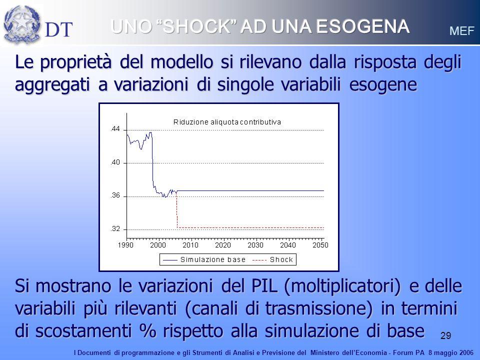 29 Le proprietà del modello si rilevano dalla risposta degli aggregati a variazioni di singole variabili esogene Si mostrano le variazioni del PIL (mo