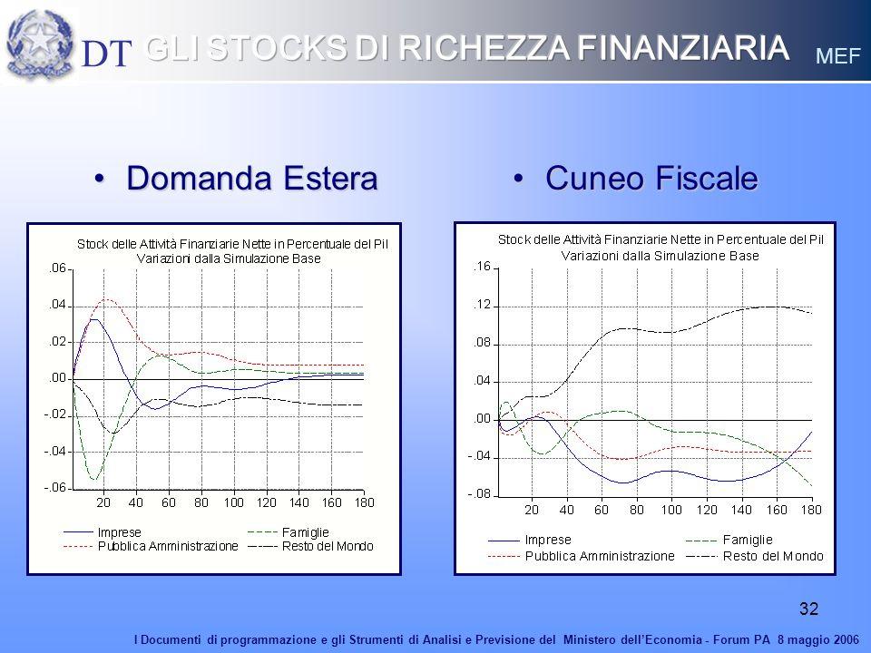 32 Domanda EsteraDomanda Estera Cuneo FiscaleCuneo Fiscale DT MEF I Documenti di programmazione e gli Strumenti di Analisi e Previsione del Ministero