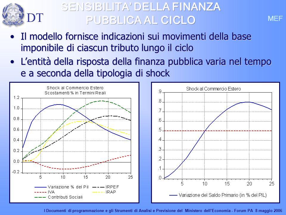 34 MEF Il modello fornisce indicazioni sui movimenti della base imponibile di ciascun tributo lungo il cicloIl modello fornisce indicazioni sui movime