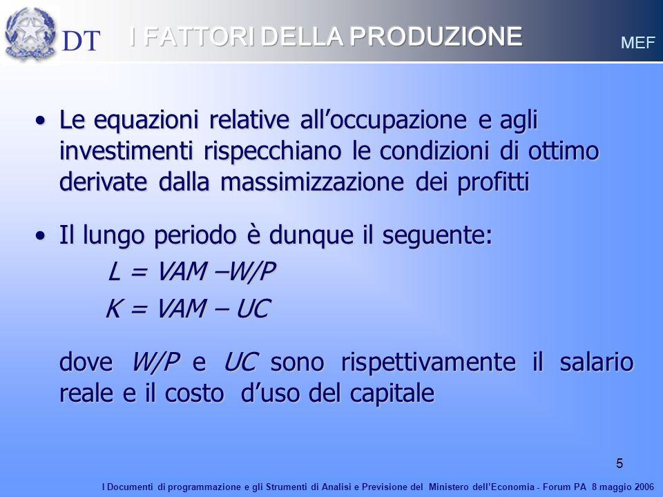 5 Le equazioni relative alloccupazione e agli investimenti rispecchiano le condizioni di ottimo derivate dalla massimizzazione dei profittiLe equazion