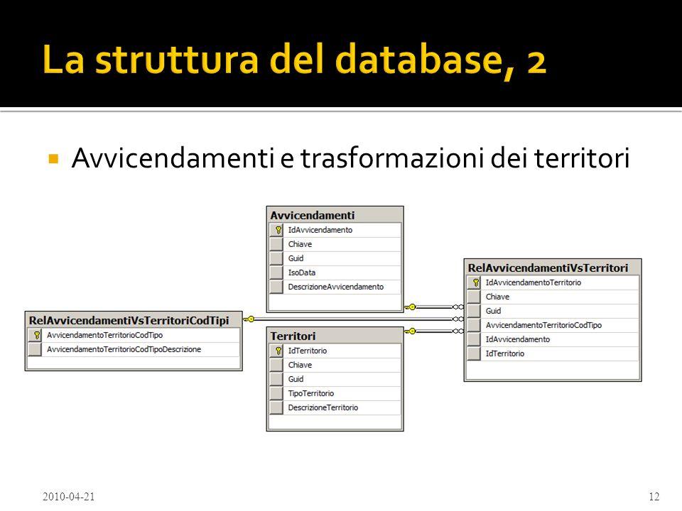 Avvicendamenti e trasformazioni dei territori 2010-04-2112