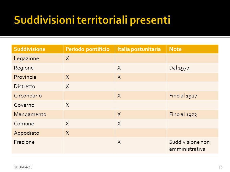 2010-04-2116 SuddivisionePeriodo pontificioItalia postunitariaNote LegazioneX RegioneXDal 1970 ProvinciaXX DistrettoX CircondarioXFino al 1927 Governo
