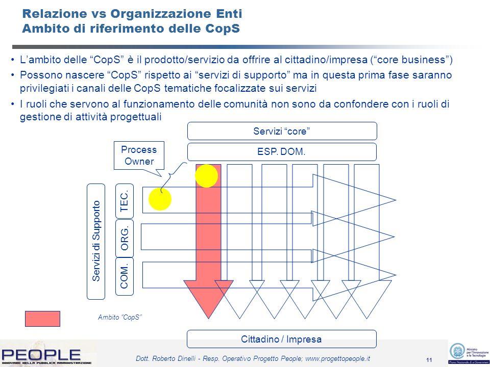 11 Dott. Roberto Dinelli - Resp. Operativo Progetto People; www.progettopeople.it Relazione vs Organizzazione Enti Ambito di riferimento delle CopS La