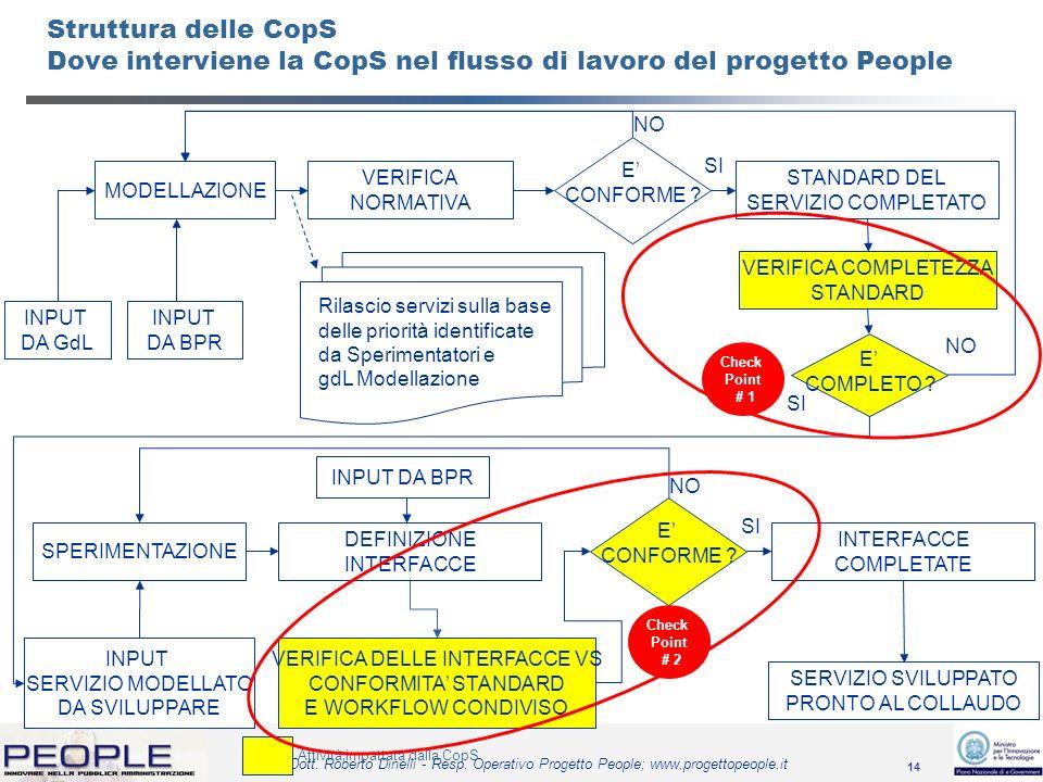 14 Dott. Roberto Dinelli - Resp. Operativo Progetto People; www.progettopeople.it Struttura delle CopS Dove interviene la CopS nel flusso di lavoro de