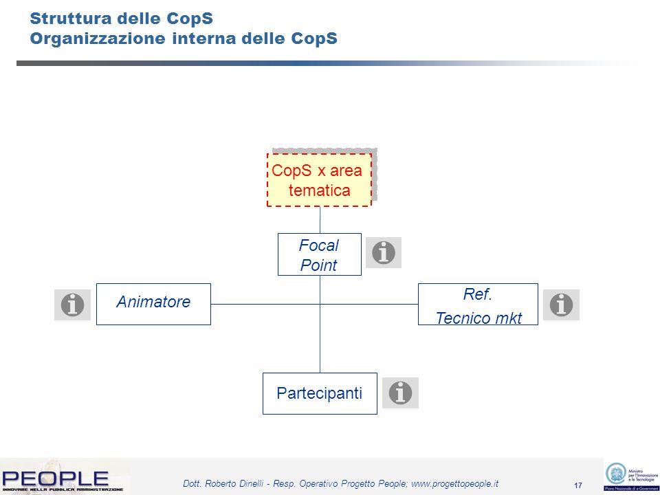 17 Dott. Roberto Dinelli - Resp. Operativo Progetto People; www.progettopeople.it Struttura delle CopS Organizzazione interna delle CopS CopS x area t