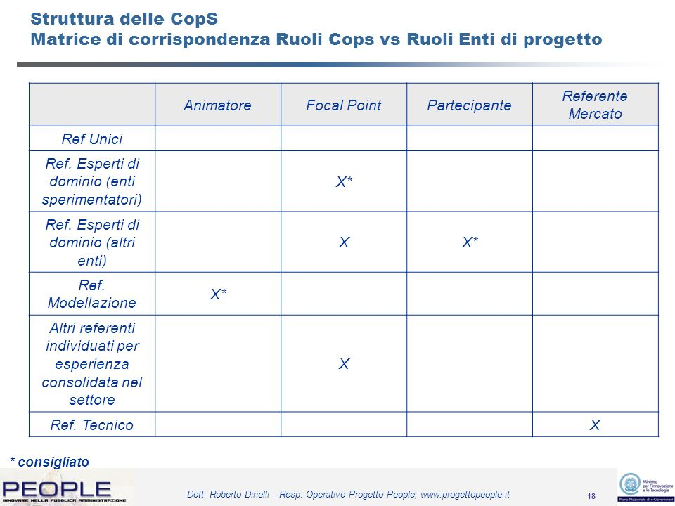 18 Dott. Roberto Dinelli - Resp. Operativo Progetto People; www.progettopeople.it AnimatoreFocal PointPartecipante Referente Mercato Ref Unici Ref. Es