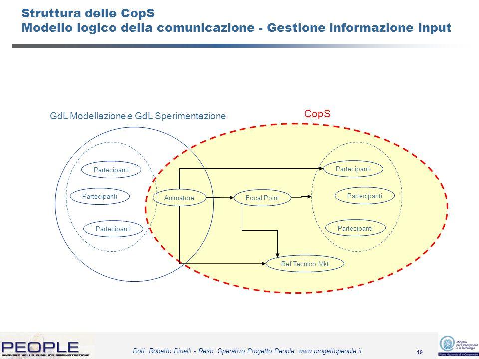 19 Dott. Roberto Dinelli - Resp. Operativo Progetto People; www.progettopeople.it Struttura delle CopS Modello logico della comunicazione - Gestione i