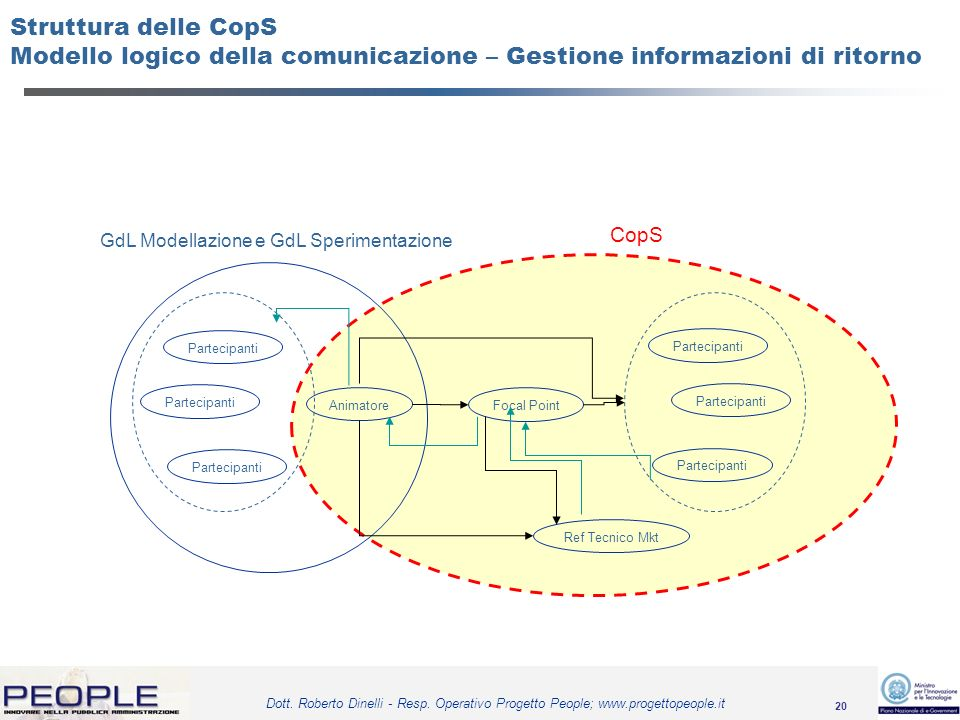 20 Dott. Roberto Dinelli - Resp. Operativo Progetto People; www.progettopeople.it Struttura delle CopS Modello logico della comunicazione – Gestione i