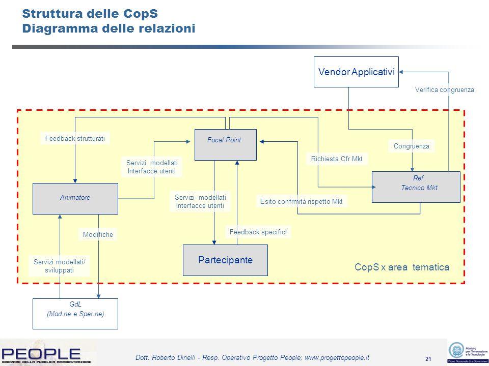 21 Dott. Roberto Dinelli - Resp. Operativo Progetto People; www.progettopeople.it Struttura delle CopS Diagramma delle relazioni Focal Point Partecipa